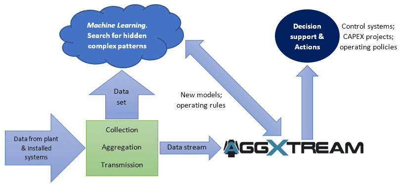 the challenge, Aggxtream, simulation of mineral processing systems
